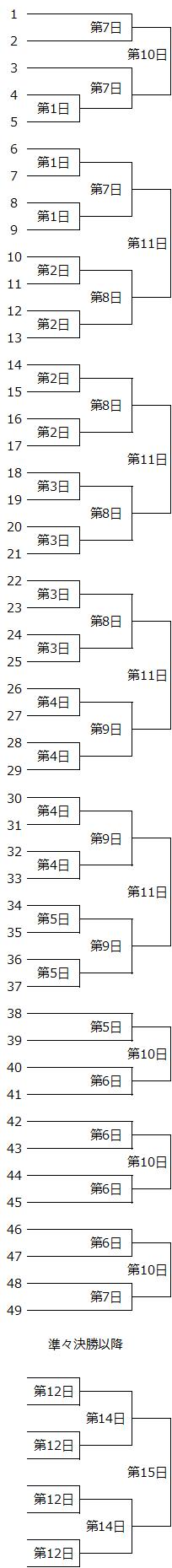 現行大会のトーナメント表