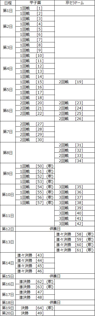 対策案を盛り込んだ日程表表