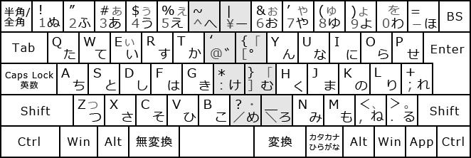 右手2列シフト配列標準型